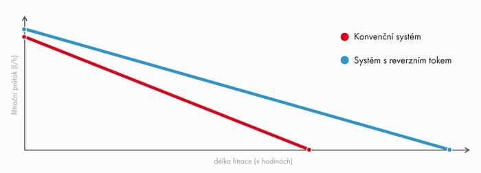 graf délky filtrace crossflow