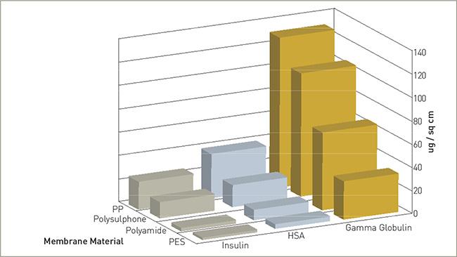 Адсорбция белковины микропористыми мембранами (Данные: Akzo Nobel)