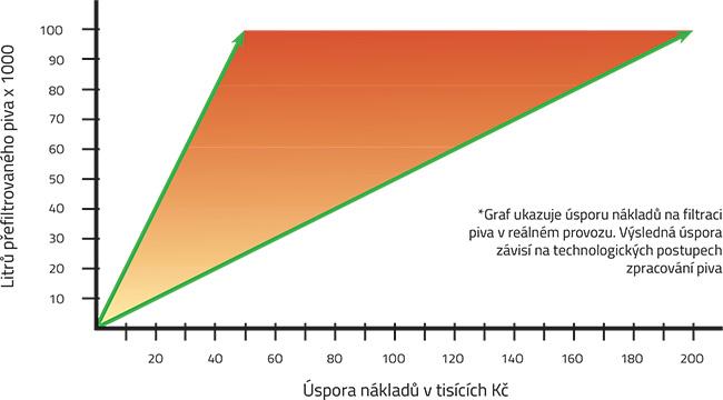 graf úspory nákladů u filtru FKS filtru na pivo