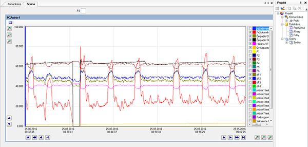 Мониторинг процесса фильтрации из офиса фирмы Bílek Filtry. Оборудование в режиме реального времени посылает около 40 параметров. Персонал выбирает, какие из них вывести на экран.