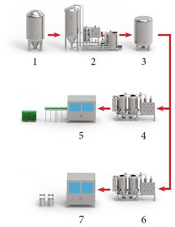 значальная конфигурация фильтра для пива ещё до того, как было решено, что обе линии розлива будет обслуживать одна станция микрофильтрации (поскольку они не будут работать одновременно).