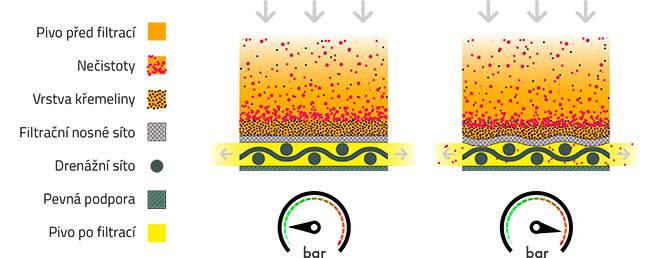 srovnání účinnosti FKS filtrace se sítovou křemelinovou filtrací piva