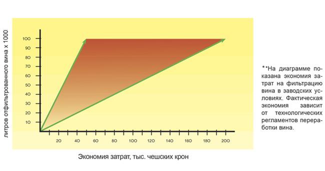 Диаграмма экономии затрат у фильтров FKS