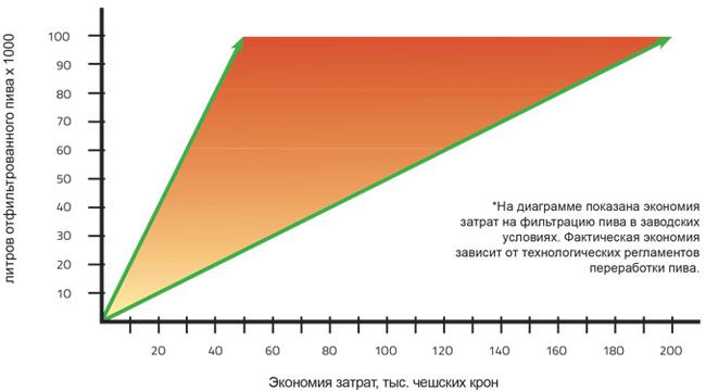 Диаграмма экономии затрат у фильтра  FKS для пива