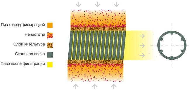Увеличение фильтровальной вместимости кизельгурового фильтра FKS