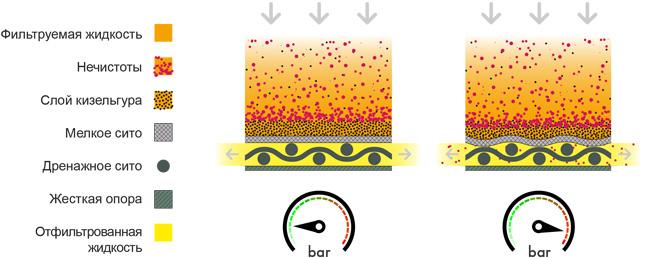 Сравнение эффективности  FKS фильтрации с сетовой  фильтрацией пива