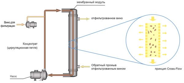 Функциональная схема  crossflow фильтра для вина
