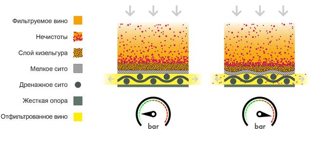 Сравнение эффективности  FKSфильтрации с сетовой кизельгуровой фильтрацией