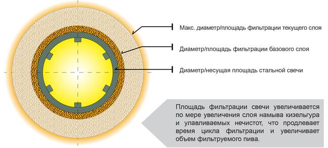 Сравнение эффективности  FKS фильтрации с сетовой кизельгуровой фильтрацией