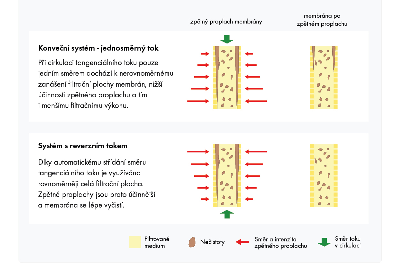 schéma crossflow filtru-obousměrný tok
