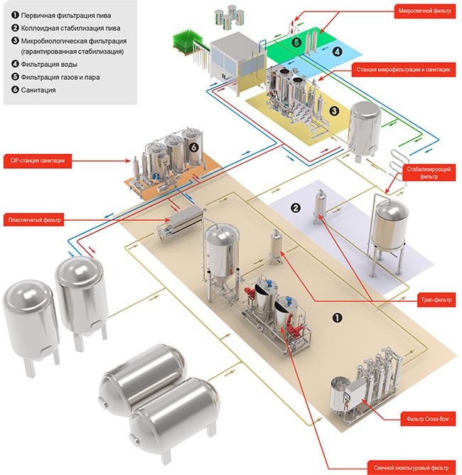 Схема технологии производства и процессов фильтрации и санитации на винзаводе