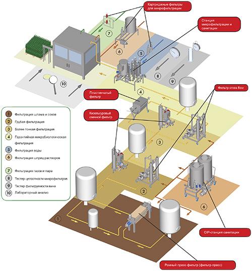 Схема технологии производства и процессов фильтрации и санитарной мойки на винодельческом производстве