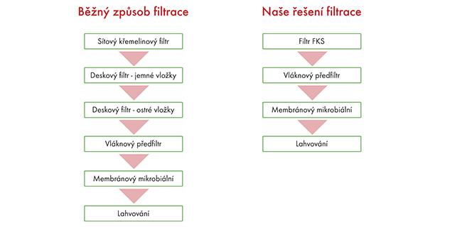 úspora času FKS filtrace